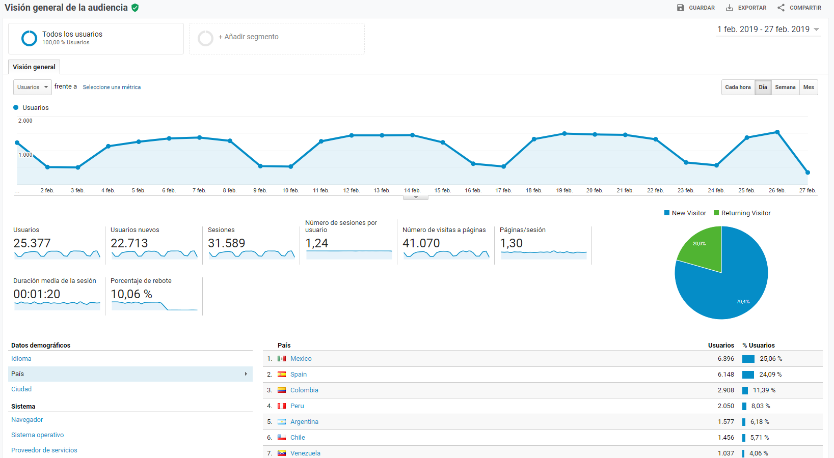 Google Analytics audiencia