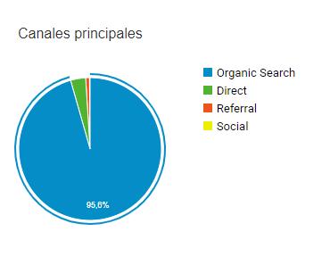 Google Analytics canales principales